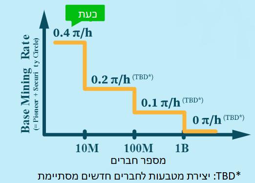 גרף שיעור הכרייה לאורך קצב ההצטרפות של כורים חדשים לפאי