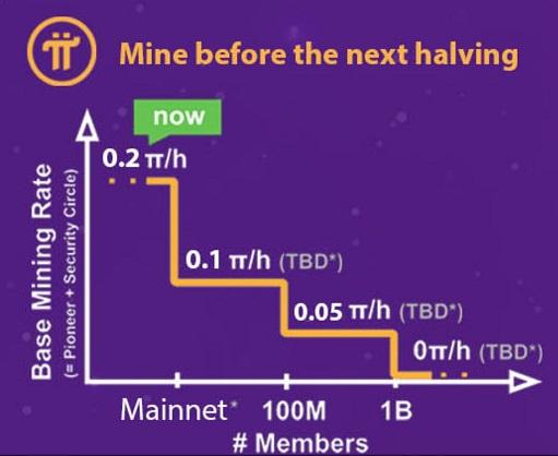 אירוע החצייה של מטבע פאי - ירידת הכרייה הבסיסית ל-0.2 בשעה