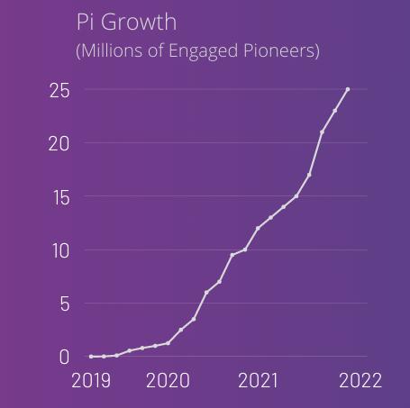 הגדילה של פאי לאורך השנים עד מיליון